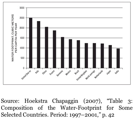 WaterFootprintByCountryGraph