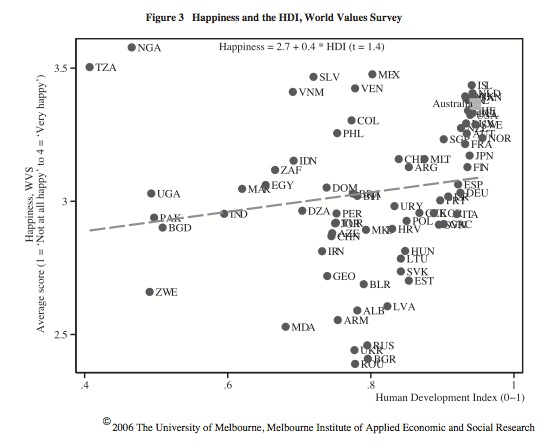 HDI & Happiness (Leigh et al, 2006)