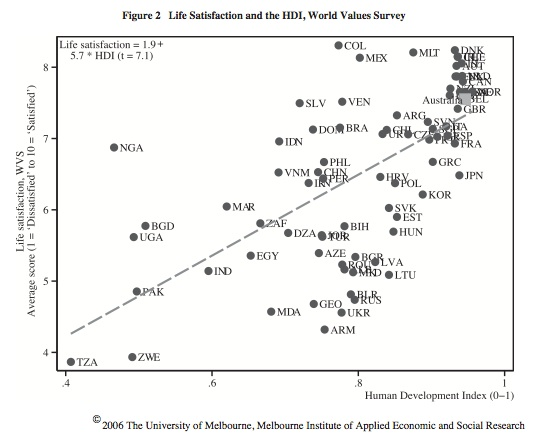 HDI & Life Satisfaction (Leigh et al, 2006)