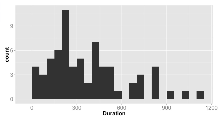 civilization_duration_histogram