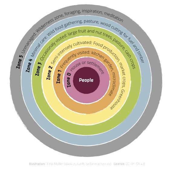 The Permaculture Zones Felix Müller, Creative Commons Attribution-Share Alike 4.0 International